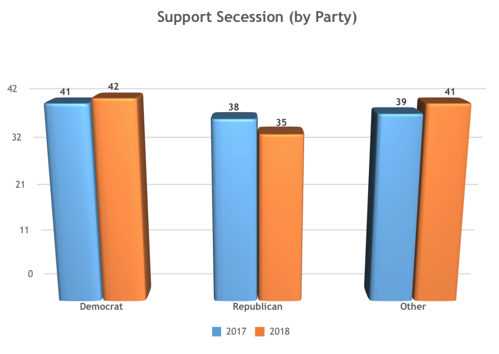 Secessionist Sentiment Remains a Plurality Among Likely Voters